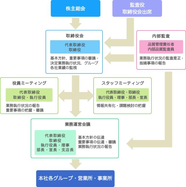 コーポレート・ガバナンス体制